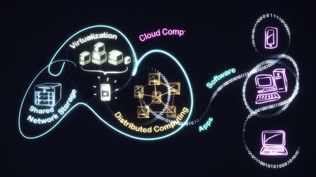 diagramas : Cloud Computing Concept Animation