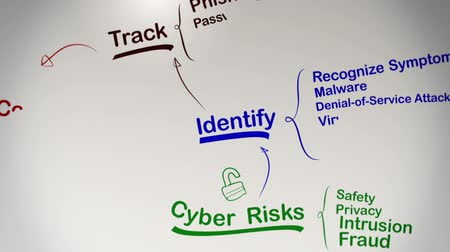 esprit : Internet Security Brainstorming Mind Map