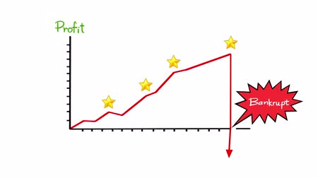 maliyet : Cartoon animation of a simple business financial graph from profit growth until bankrupt with text in funny concept  in 4k ultra HD Stok Video