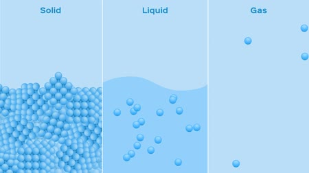 states of matter . solid , liquid and gas graphic animation