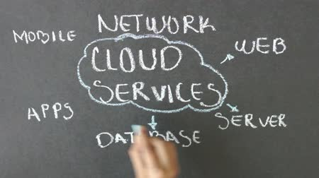 nube de palabras : Cloud Services Time Lapse