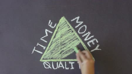 projects : Time, Quality, Money Triangle