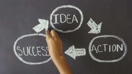 sucesso : Idea, Action, Results
