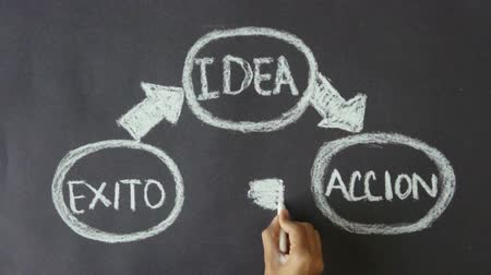 inventing : Idea, Action, Results