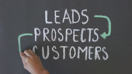 érték : Leads, prospects, customers