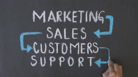 business values : Marketing, Sales, Customers, Support