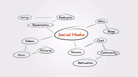 the media : Social Media Sitemap