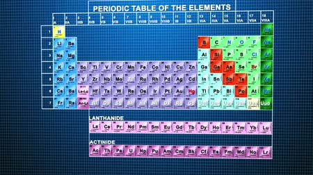 tablo : Periodic table of the elements