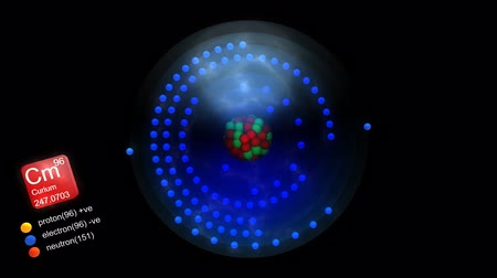 neutron : Curium atom, with elements symbol, number, mass and element type color. Stock Footage