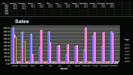 Sales data for last years with chart representation. Real numbers calculation.