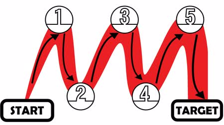 infografik : Video clip process in five steps from start to target. Sine curve with arrows from point to point. Infographic animation in red and white design.