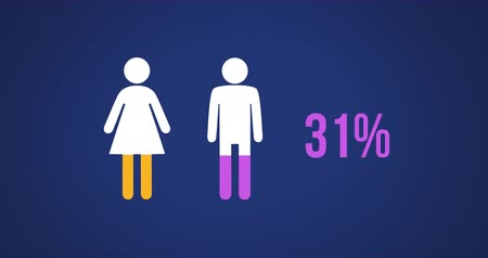 demographic : Animation of male and female shapes and percent increasing from zero to one hundred filling in purple and yellow on dark blue background 4k Stock Footage