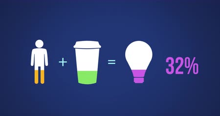 demographic : Animation of male, coffee cup and light bulb shapes in equation and percent increasing from zero to one hundred filling in green, purple and yellow on dark blue background 4k