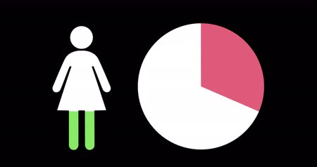 demographic : Animation of female shape and pie chart filling up with green and pink on black background 4k Stock Footage